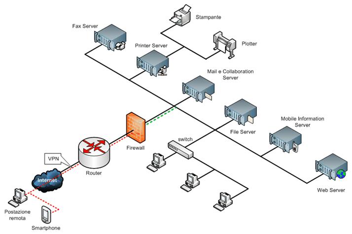 Schema Cablaggio Rete Lan : Iter srl servizi sistemistici reti locali